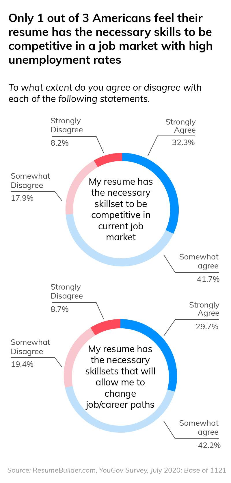 resume has skills to be competitive